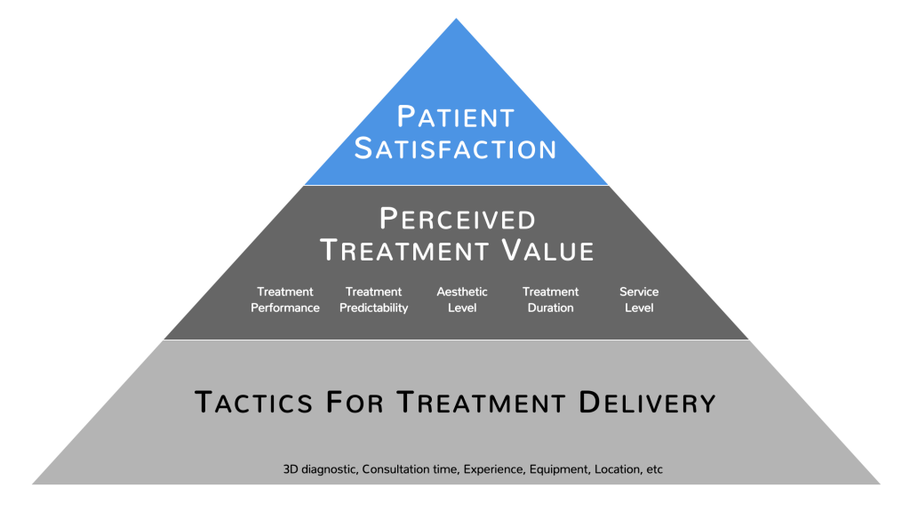 Best practice sharing for patient-centric
